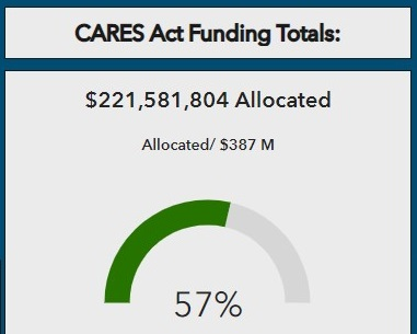 Honolulu CARES Act Funding Dashboard Now Live