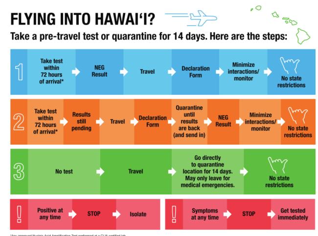 Aloha to Tourism in Hawaii: Visit Hawaii as of October 15